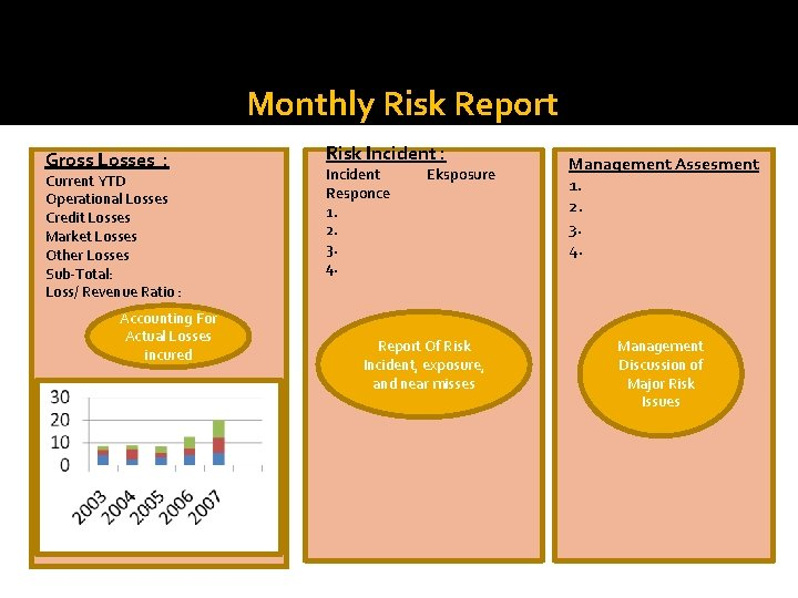 LPPengendalian Monthly Risk Report Gross Losses : Current YTD Operational Losses Credit Losses Market