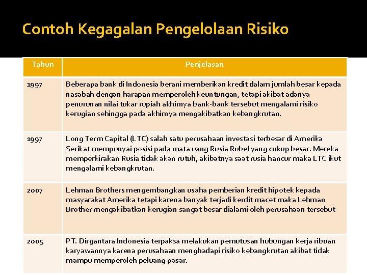 Contoh Kegagalan Pengelolaan Risiko Tahun Penjelasan 1997 Beberapa bank di Indonesia berani memberikan kredit