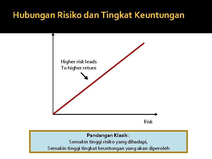 Hubungan Risiko dan Tingkat Keuntungan Return Higher risk leads To higher return Risk Pandangan