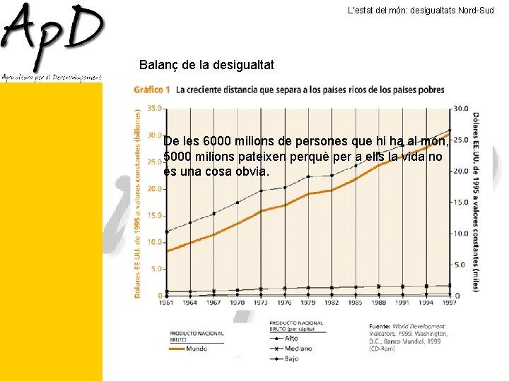 L'estat del món: desigualtats Nord-Sud Balanç de la desigualtat De les 6000 milions de
