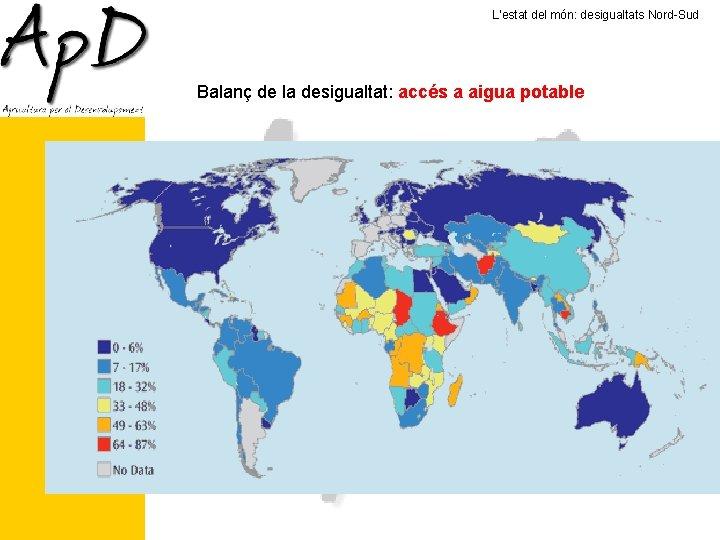 L'estat del món: desigualtats Nord-Sud Balanç de la desigualtat: accés a aigua potable 884