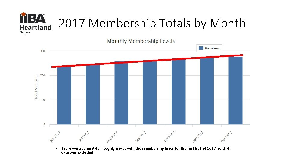 2017 Membership Totals by Month • There were some data integrity issues with the