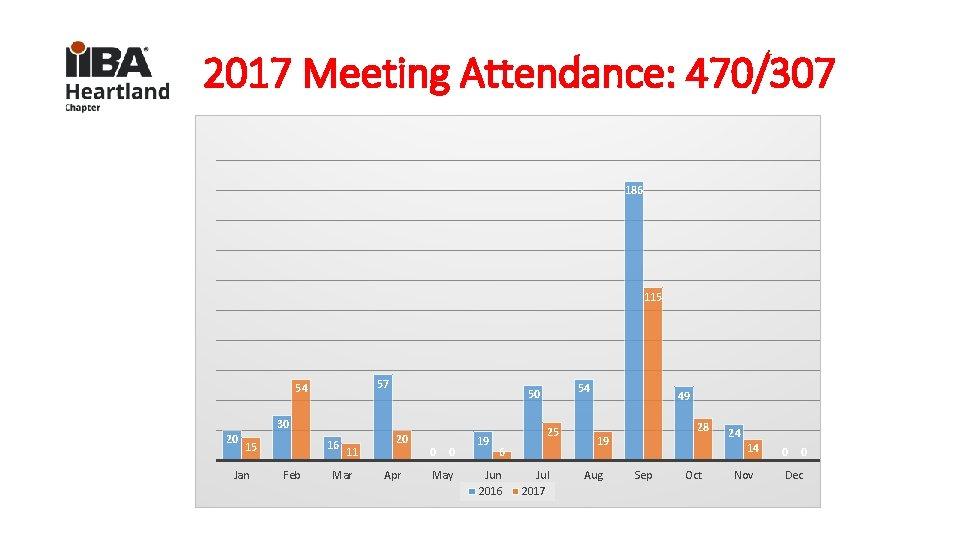 2017 Meeting Attendance: 470/307 186 115 57 54 30 20 16 15 Jan Feb