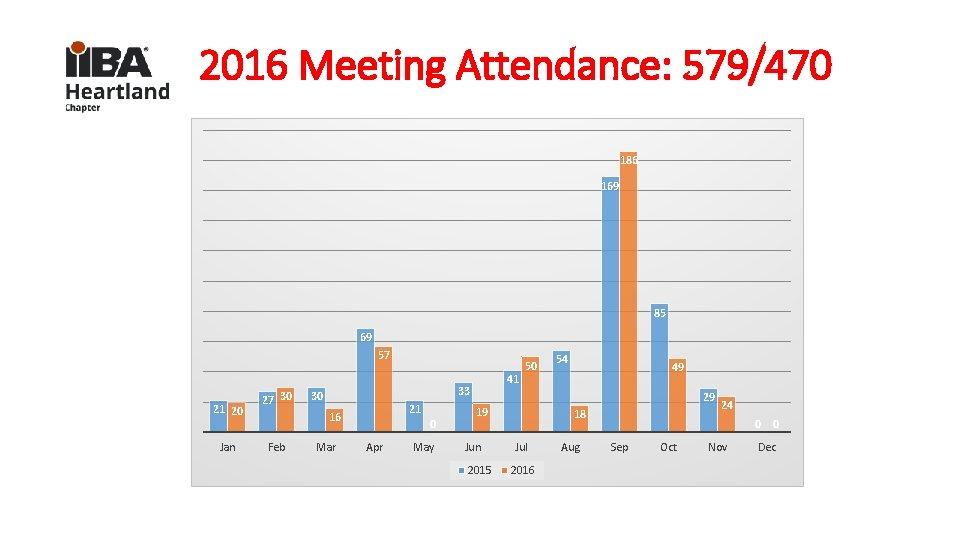 2016 Meeting Attendance: 579/470 186 169 85 69 57 21 20 Jan 27 30