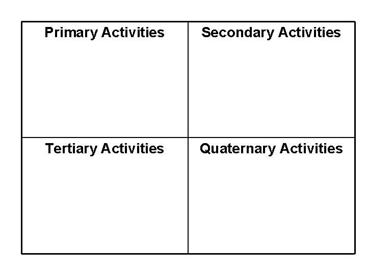 Primary Activities Secondary Activities Tertiary Activities Quaternary Activities