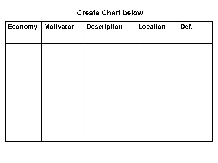 Create Chart below Economy Motivator Description Location Def.