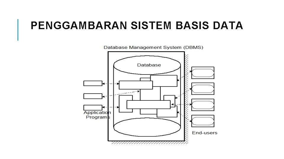 PENGGAMBARAN SISTEM BASIS DATA