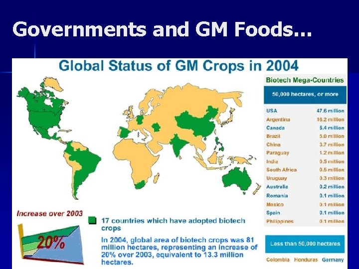 Governments and GM Foods… 2009: 25 countries
