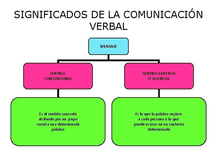 SIGNIFICADOS DE LA COMUNICACIÓN VERBAL MENSAJE SENTIDO CONVENCIONAL SENTIDO EMOTIVO O VIVENCIAL Es el