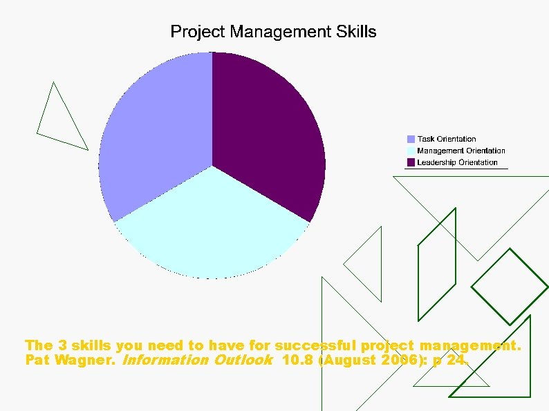 The 3 skills you need to have for successful project management. Pat Wagner. Information