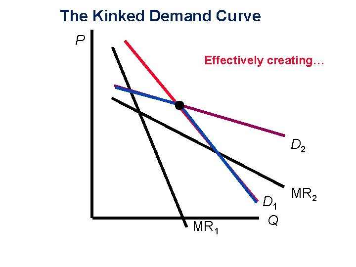 The Kinked Demand Curve P Effectively creating… D 2 MR 1 D 1 Q