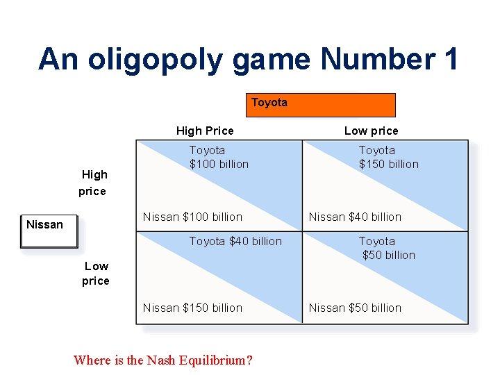 An oligopoly game Number 1 Toyota High Price High price Toyota $100 billion Nissan