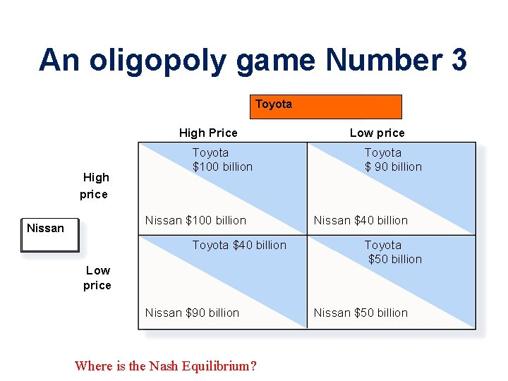 An oligopoly game Number 3 Toyota High Price High price Toyota $100 billion Nissan