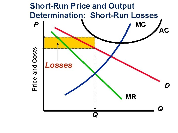 Short-Run Price and Output Determination: Short-Run Losses MC Price and Costs P AC Losses