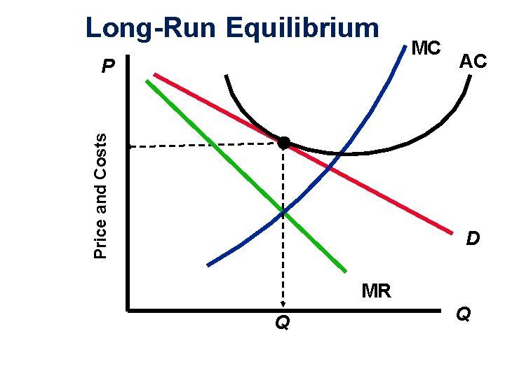 Long-Run Equilibrium Price and Costs P MC AC D MR Q Copyright 2004 Mc.