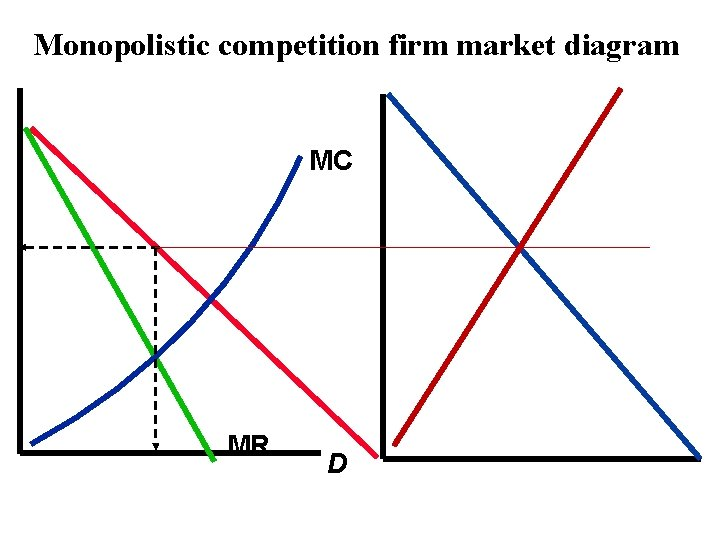 Monopolistic competition firm market diagram MC MR D Copyright 2004 Mc. Graw-Hill Australia Pty