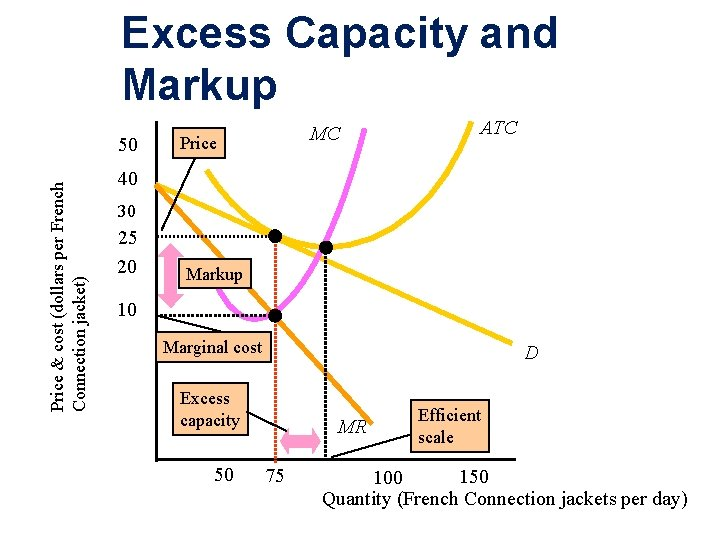 Excess Capacity and Markup Price & cost (dollars per French Connection jacket) 50 MC