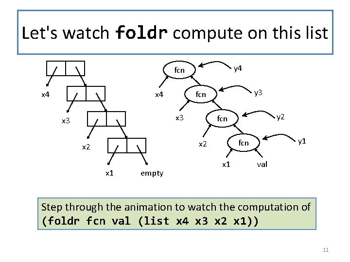 Let's watch foldr compute on this list y 4 fcn x 4 x 3