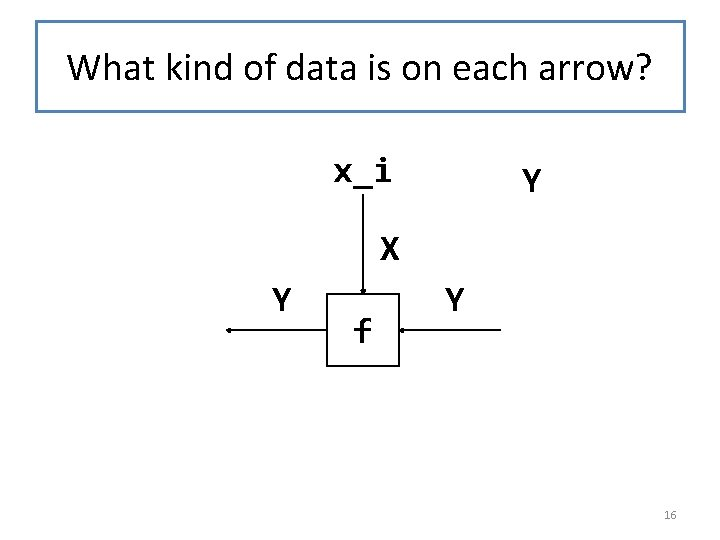 What kind of data is on each arrow? x_i Y X Y f Y