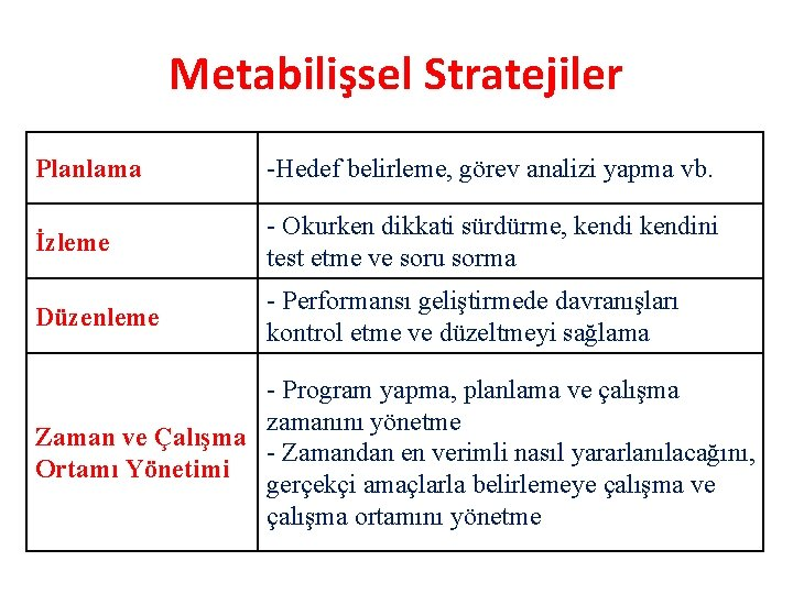 Metabilişsel Stratejiler Planlama -Hedef belirleme, görev analizi yapma vb. İzleme - Okurken dikkati sürdürme,