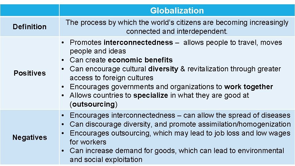 Globalization Definition Positives Negatives The process by which the world's citizens are becoming increasingly