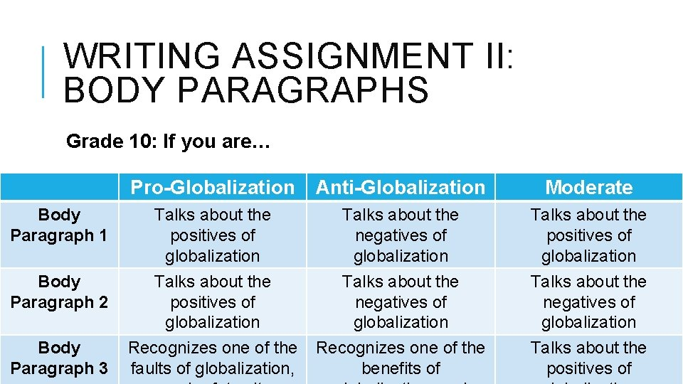 WRITING ASSIGNMENT II: BODY PARAGRAPHS Grade 10: If you are… Pro-Globalization Anti-Globalization Moderate Body