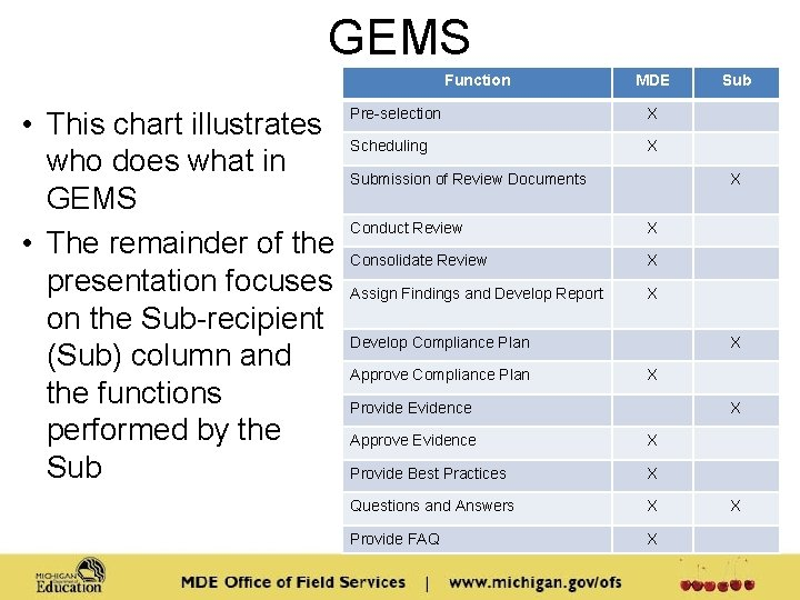 GEMS Function • This chart illustrates who does what in GEMS • The remainder