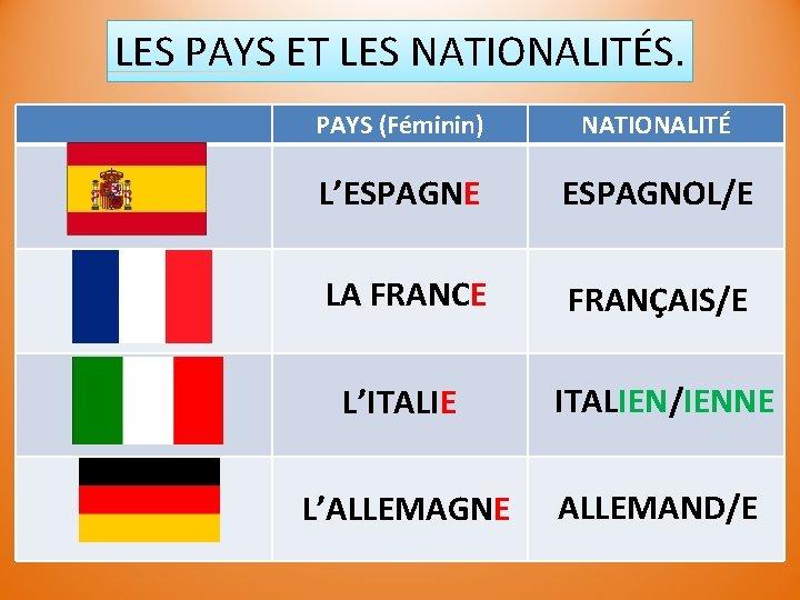LES PAYS ET LES NATIONALITÉS. PAYS (Féminin) NATIONALITÉ L'ESPAGNE ESPAGNOL/E LA FRANCE FRANÇAIS/E L'ITALIEN/IENNE