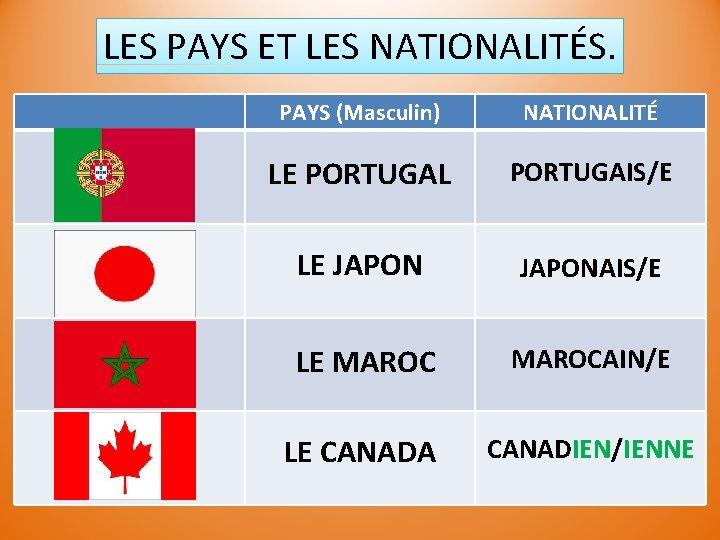 LES PAYS ET LES NATIONALITÉS. PAYS (Masculin) NATIONALITÉ LE PORTUGAL PORTUGAIS/E LE JAPONAIS/E LE