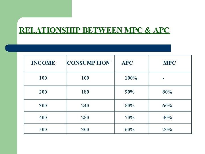 RELATIONSHIP BETWEEN MPC & APC INCOME CONSUMPTION APC MPC 100 100% - 200 180