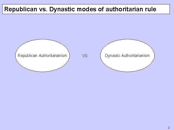 Republican vs. Dynastic modes of authoritarian rule Republican Authoritarianism VS Dynastic Authoritarianism 3