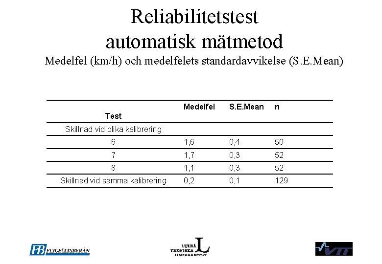 Reliabilitetstest automatisk mätmetod Medelfel (km/h) och medelfelets standardavvikelse (S. E. Mean) Medelfel S. E.