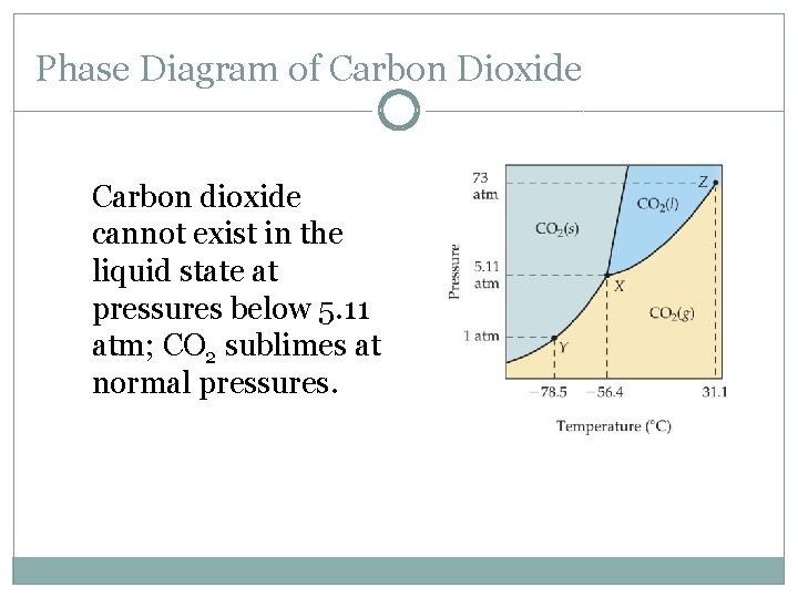 Phase Diagram of Carbon Dioxide Carbon dioxide cannot exist in the liquid state at