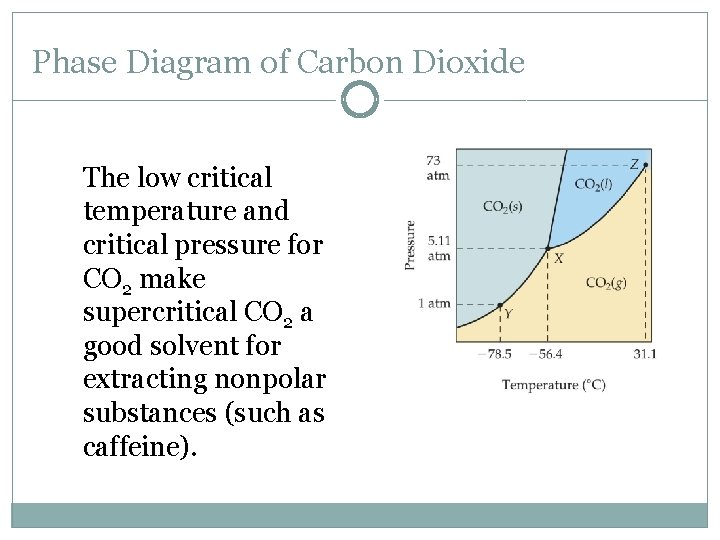 Phase Diagram of Carbon Dioxide The low critical temperature and critical pressure for CO