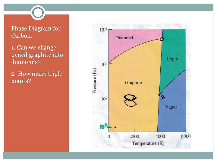Phase Diagram for Carbon: 1. Can we change pencil graphite into diamonds? 2. How