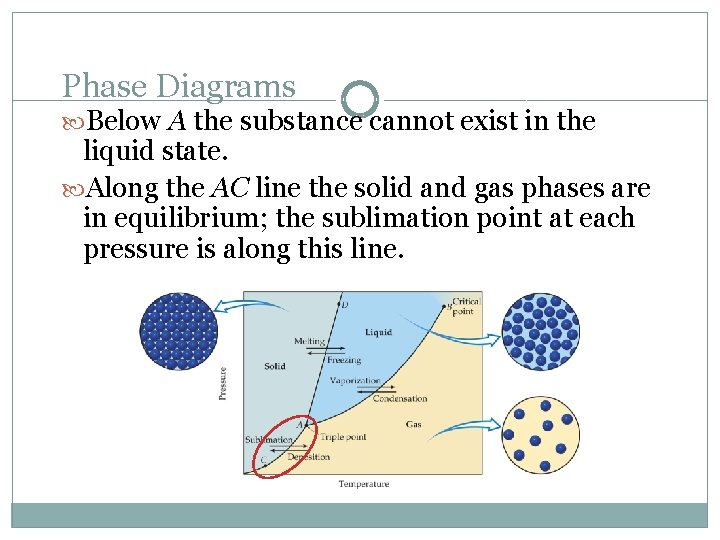 Phase Diagrams Below A the substance cannot exist in the liquid state. Along the