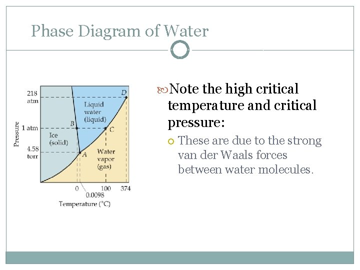 Phase Diagram of Water Note the high critical temperature and critical pressure: These are