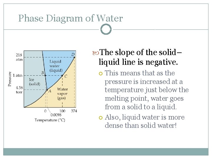 Phase Diagram of Water The slope of the solid– liquid line is negative. This