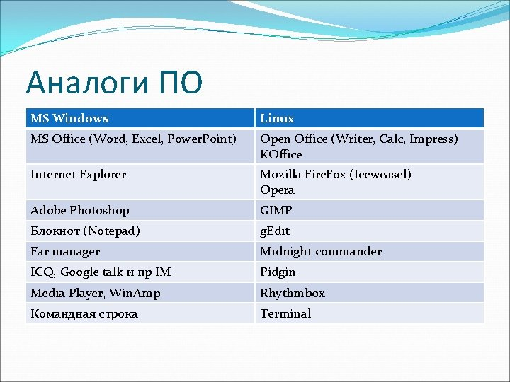 Аналоги ПО MS Windows Linux MS Office (Word, Excel, Power. Point) Open Office (Writer,