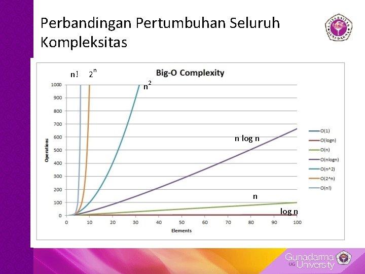 Perbandingan Pertumbuhan Seluruh Kompleksitas n! 2 n n 2 n log n