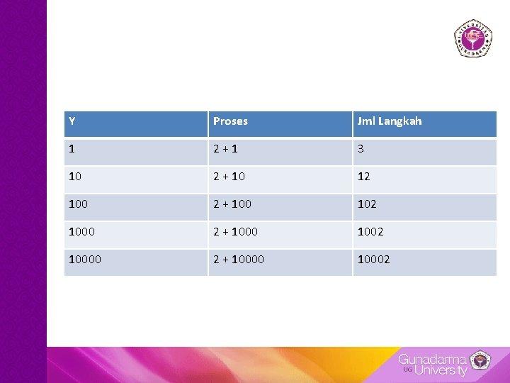 Y Proses Jml Langkah 1 2 + 1 3 10 2 + 10 12