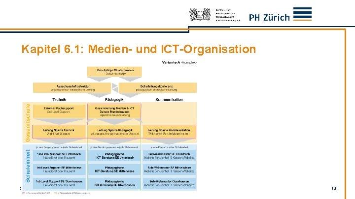 Kapitel 6. 1: Medien- und ICT-Organisation SFIB-Fachtagung ICT und Bildung, 29. 8. 2012 10