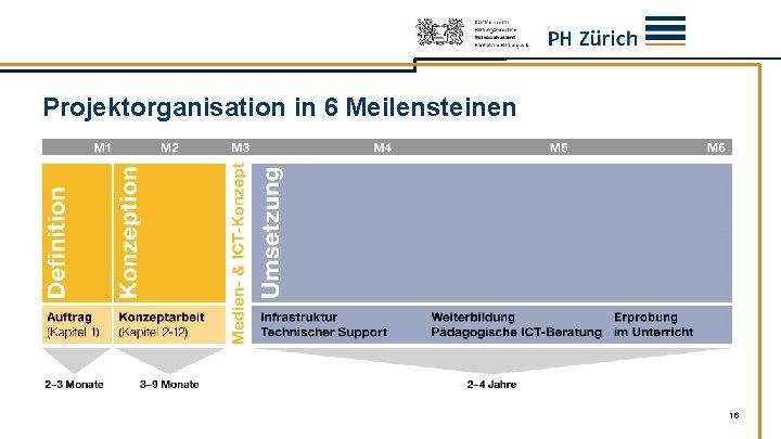 Projektorganisation in 6 Meilensteinen 16