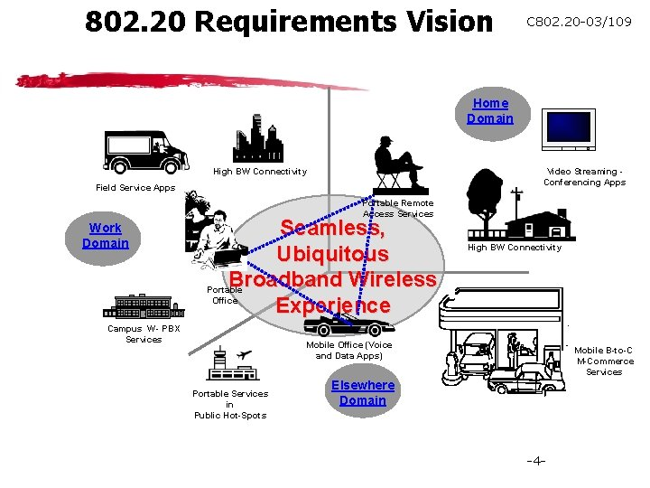 802. 20 Requirements Vision C 802. 20 -03/109 Home Domain High BW Connectivity Video