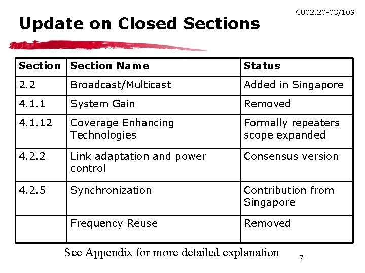 Update on Closed Sections C 802. 20 -03/109 Section Name Status 2. 2 Broadcast/Multicast