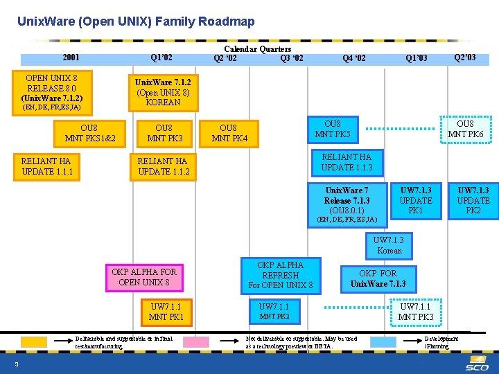 Unix. Ware (Open UNIX) Family Roadmap 2001 Q 1' 02 OPEN UNIX 8 RELEASE