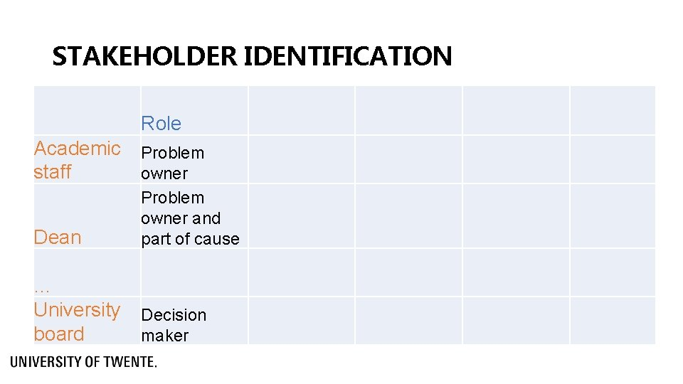 STAKEHOLDER IDENTIFICATION Role Academic Problem staff owner Dean Problem owner and part of cause