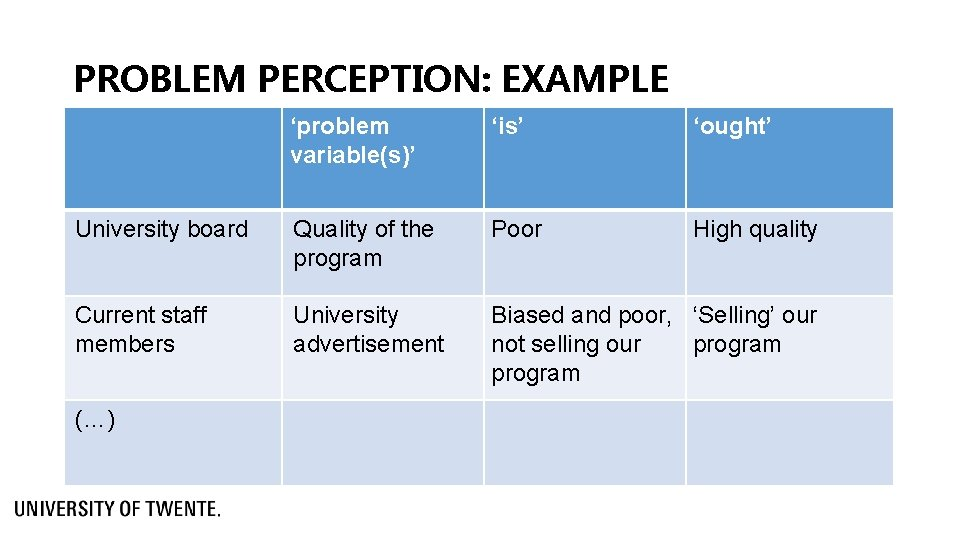 PROBLEM PERCEPTION: EXAMPLE 'problem variable(s)' 'is' 'ought' University board Quality of the program Poor