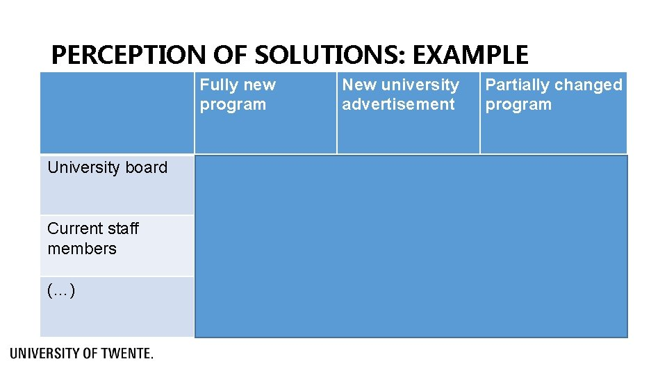 PERCEPTION OF SOLUTIONS: EXAMPLE Fully new program New university advertisement Partially changed program University