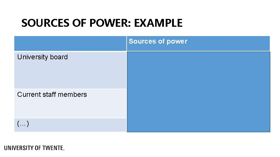 SOURCES OF POWER: EXAMPLE Sources of power University board Decides on the yearly budget